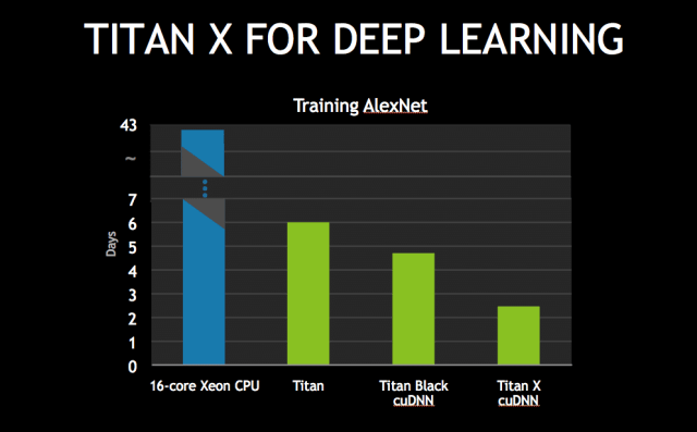 Titan X for Deep Learning