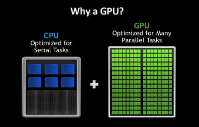 Why a GPU chart