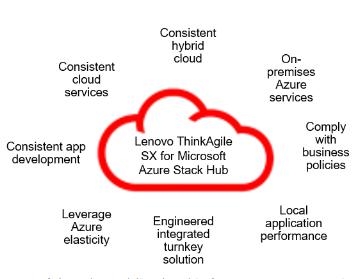 Lenovo ThinkAgile SX