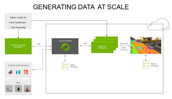 Synthetic data generated on NVIDIA DRIVE Sim with Omniverse