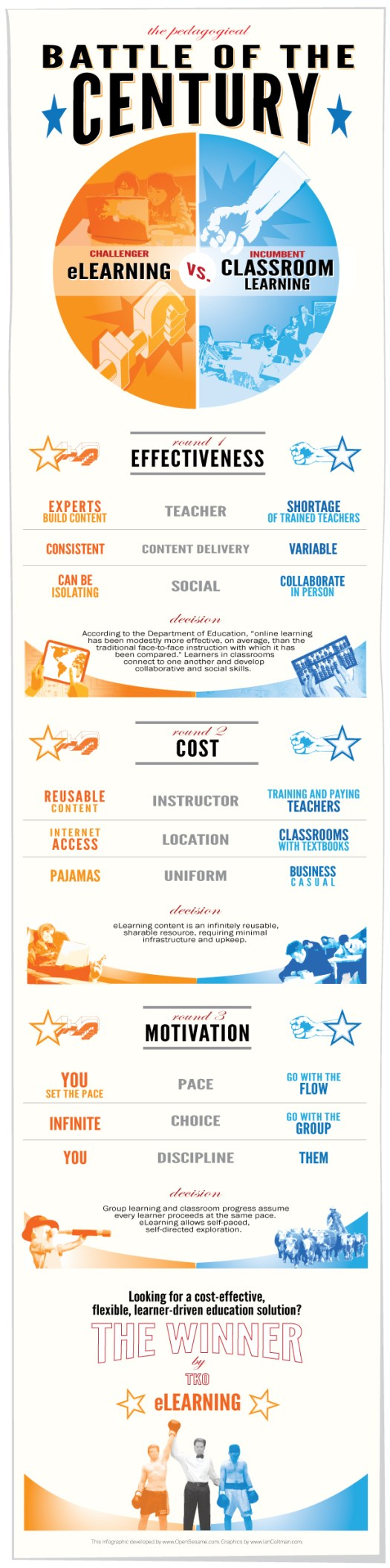 The Pedagogical Battle of the Century Infographic