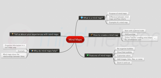 Mind Map of mind maps
