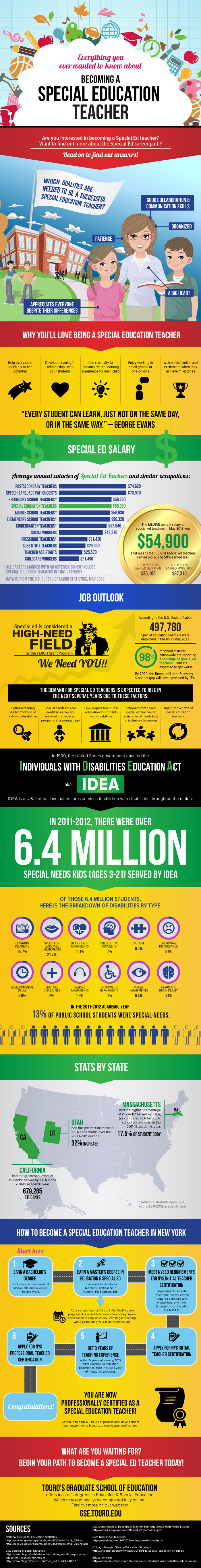 Special Education Teacher Infographic