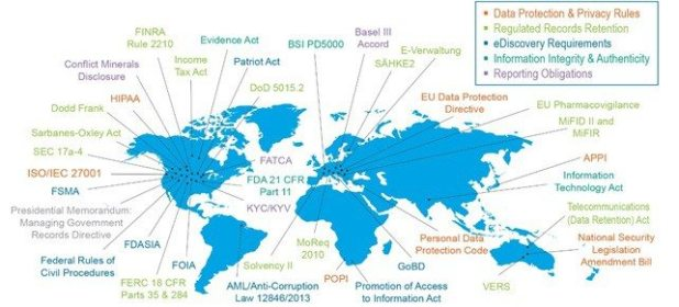 Global Regulatory Pressures - A Complex Landscape