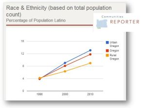 ruralUrbanOR Latino graph