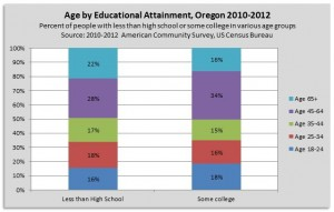 Age by Educ Percent 10-12