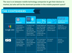 Infographic describing the mobile payments market