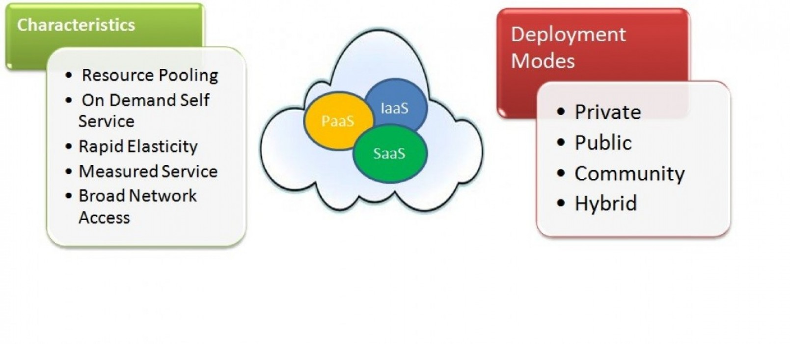what is cloud computing? part 1 of 3 - perficient blogs