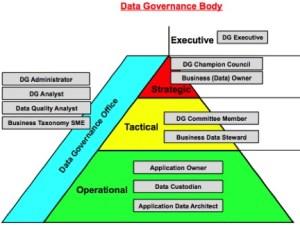 data governance model The Importance of Data Governance and Which Data Governance ...