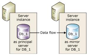 SQL Database Mirroring