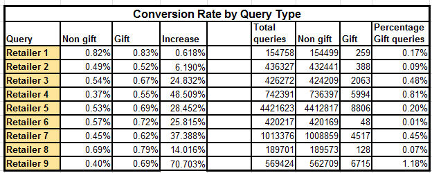 Conversion Rate by Search Query Type