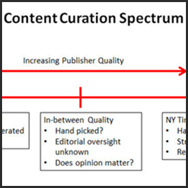 The Content Curation Spectrum