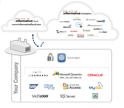 First Experience with Informatica Cloud - Perficient Blogs