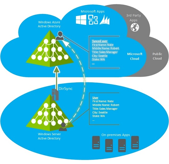 Multi-Forest Identity Solution- Azure AD Sync