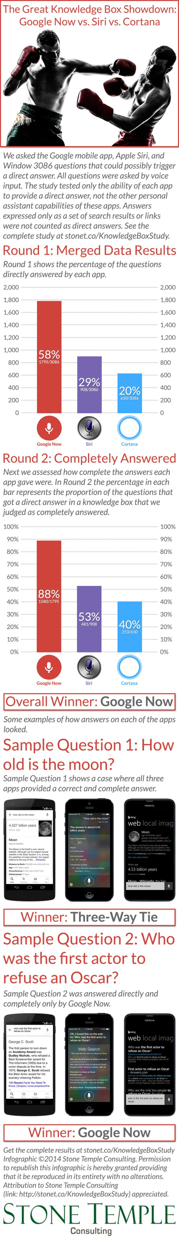 Voice Apps Question Answering Test Results