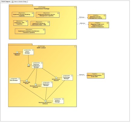 ADM Component Context View