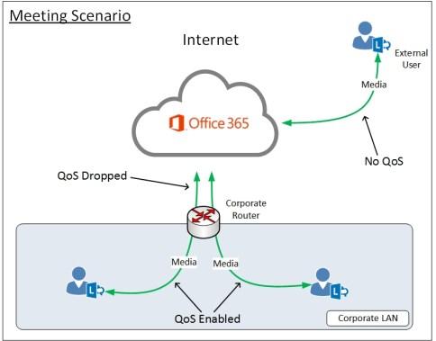 Lync-Online-QoS-Meeting