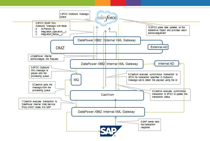 Near real time integration pattern for salesforce and sap architecture ccuart Images