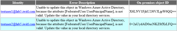 Unable to update this object in Windows Azure Active Directory, because the attribute [FederatedUser.UserPrincipalName], is not valid. Update the value in your local directory services.
