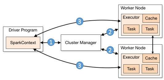 How to configure eclipse for spark application in the cluster how to configure eclipse for spark application in the cluster ccuart Images