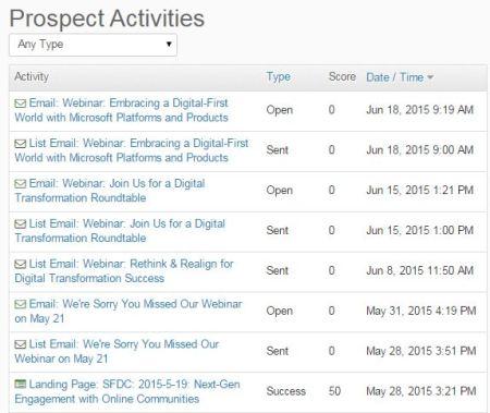 Prospect Activities example in Pardot