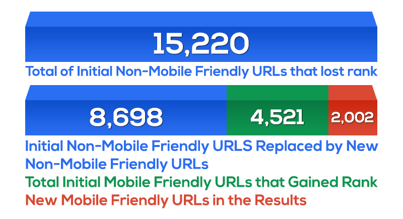 What Replaced the Non-Mobile Friendly URLs that Dropped in Rankings?