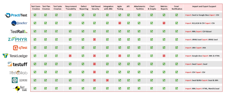 Comparison of test management tools diagram4 maxwellsz