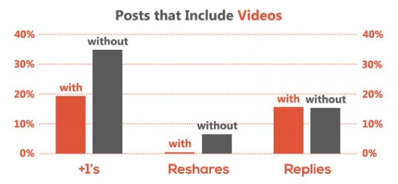 Sharing Videos reduces engagement on Google+