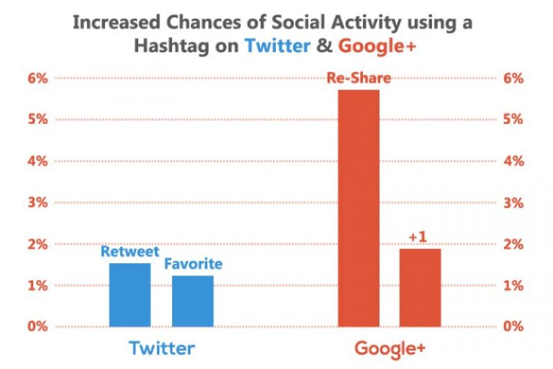 Hashtags have more impact on Google+ than Twitter