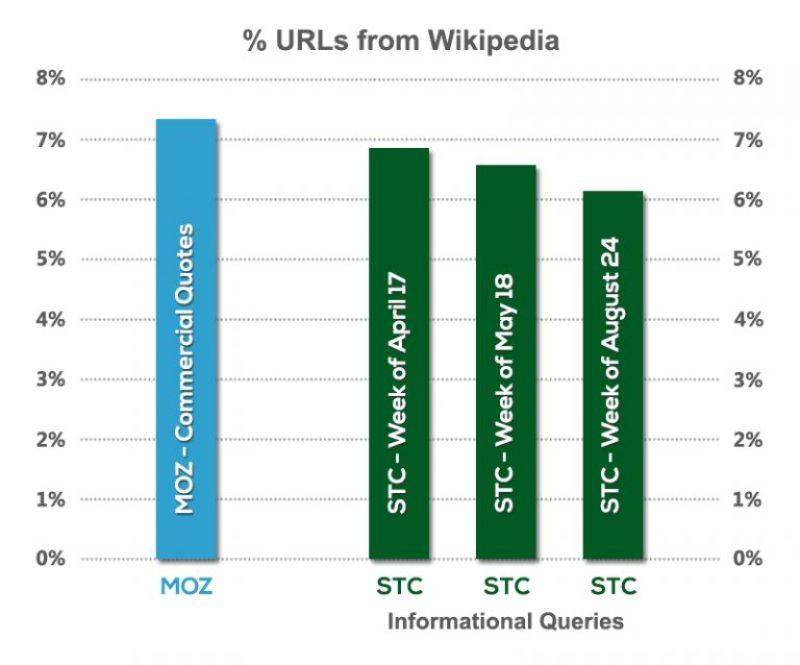 Percent of URLs From Wikipedia