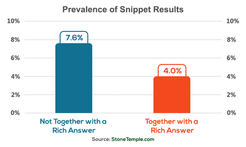 Prevalence of Simple Snippet Results