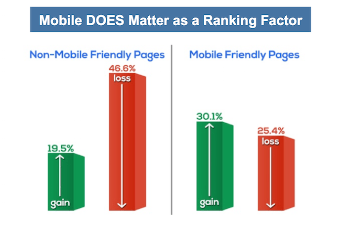 Mobilegeddon mattered as a Google search ranking factor.