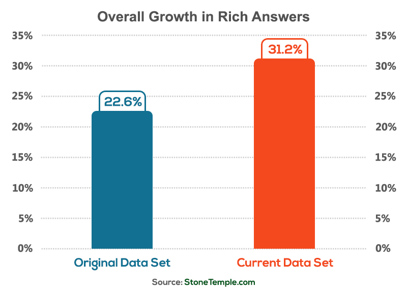 Growth in rich answers in google search.