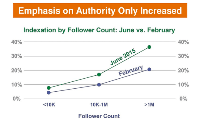 Google indexation of tweets by follower count of profile.
