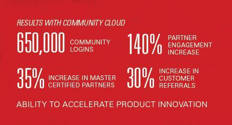 Constant Contact Salesforce Community ROI