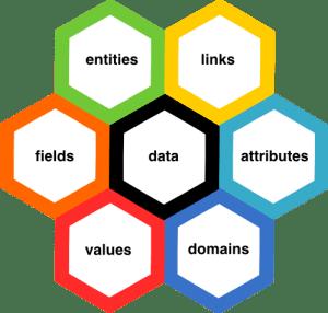 Data Architecture