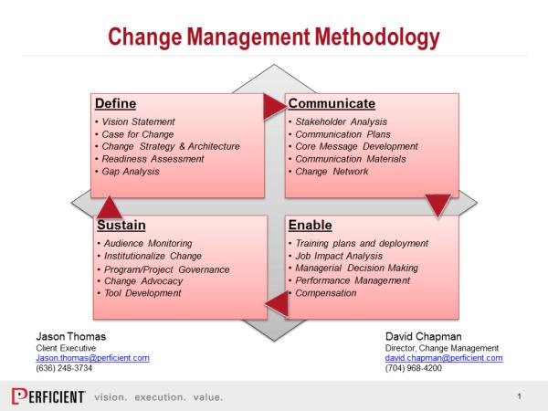 Podcast Building A Change Management Framework