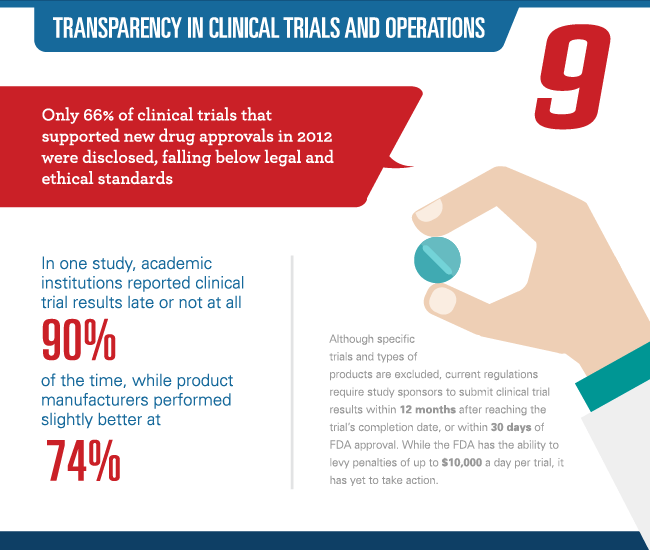 clinical-trial-transparency