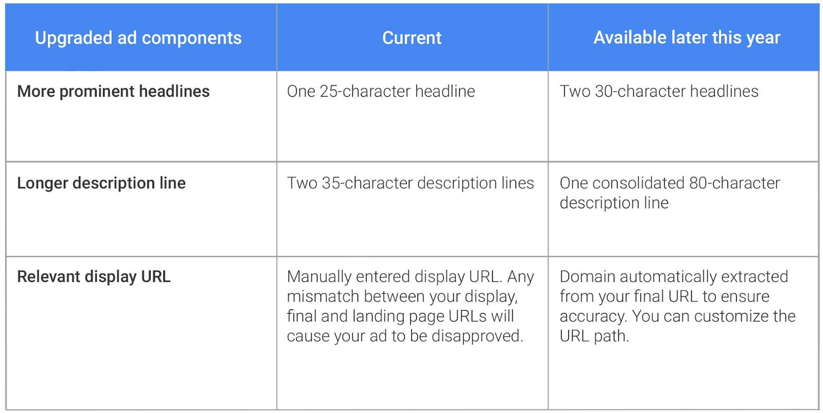 Adwords-Expanded-Ads