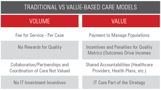 Changing healthcare model