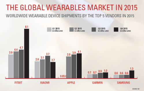 Global wearables market