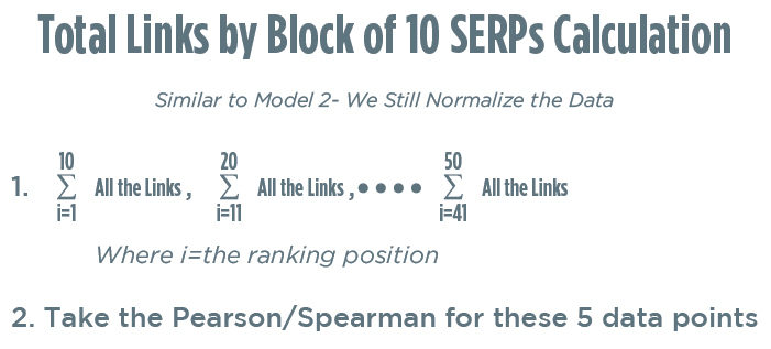 Calculate Correlation by Blocks of 10 in the SERPs