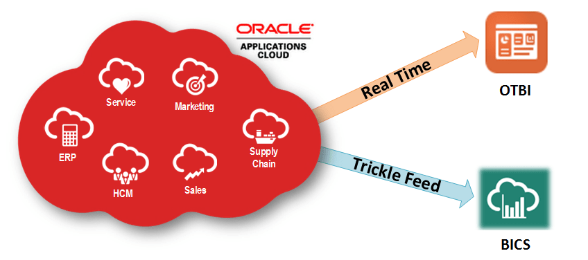 oracle bics and cloud  fusion  apps integration overview ibm logo png transparent ibm logo png transparent background