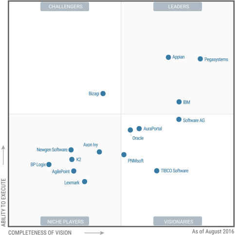 gartner-magic-quadrant-for-intelligent-bpm