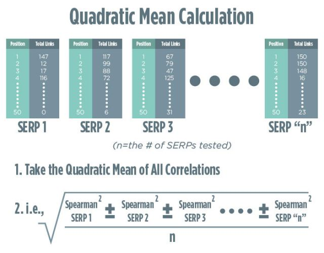 Quadratic Mean Calculation of Links as a Ranking Factor