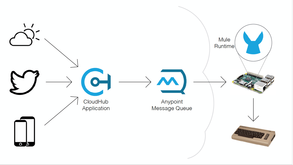 Mulesoft IoT - 3 capabilities that enable your strategy
