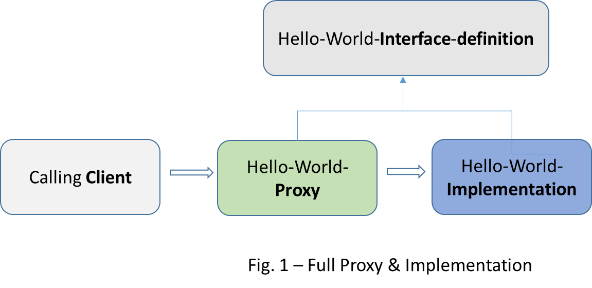 Technically, What is a Mule API? - Perficient Blogs