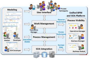 TIBCO integration