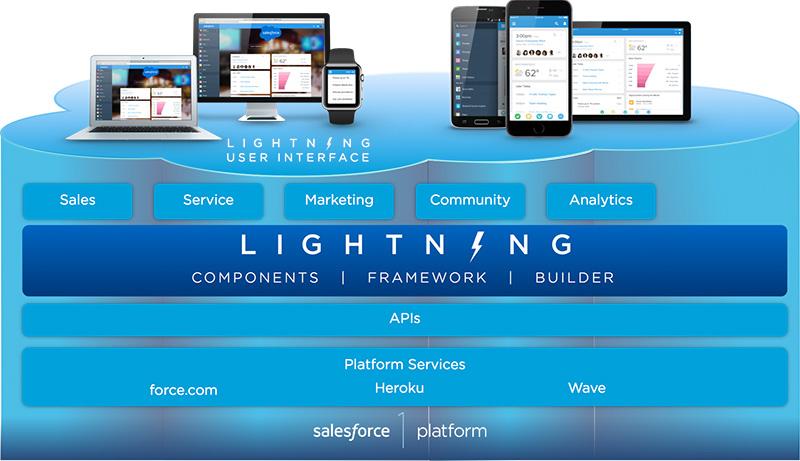 Killer Experience Design Tips For Salesforce Lightning Communities
