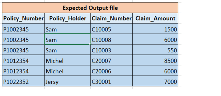 Convert Columns to Dynamic Rows in Informatica Using Java